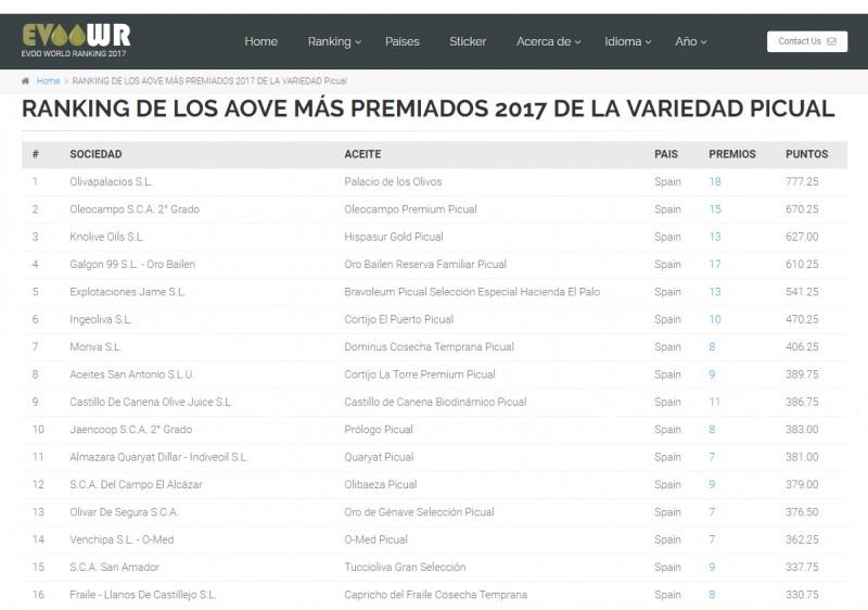 evoo world ranking picual oleocampo puesto 2